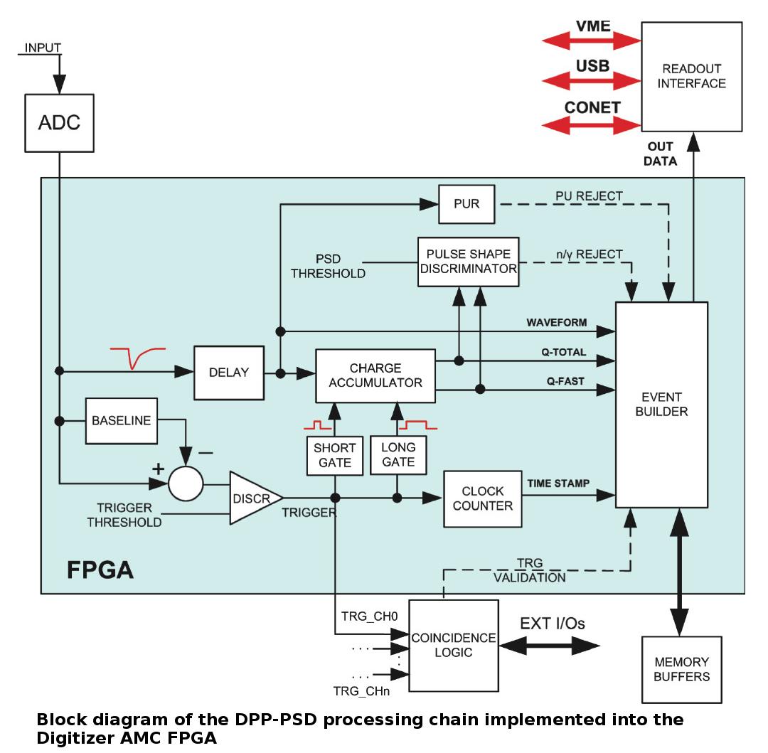 DPP-PSD / DPP Firmware | CAEN
