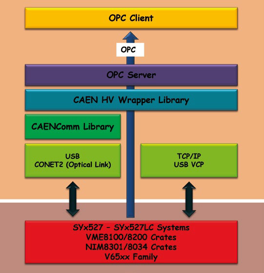OPC Server - CAEN - Tools for Discovery